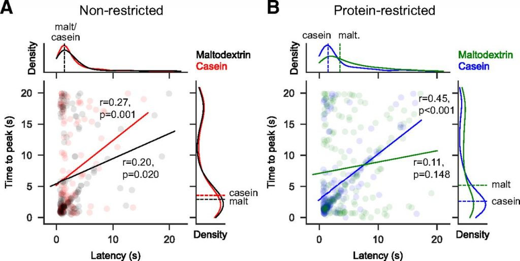 McCutcheon lab results - non-restricted vs. protein-restricted
